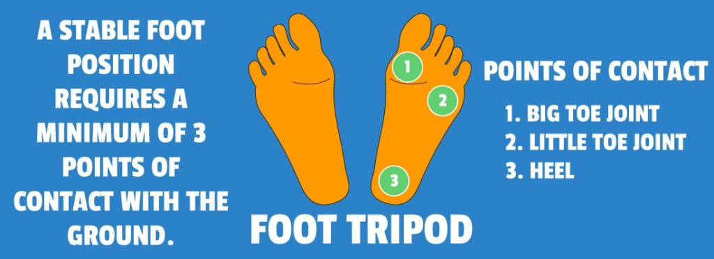 Points Of Contact Of Foot Tripod